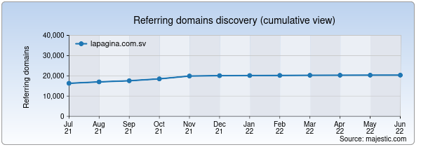 Referring domains for lapagina.com.sv by Majestic Seo