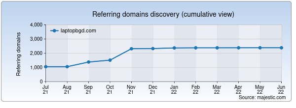 Referring domains for laptopbgd.com by Majestic Seo