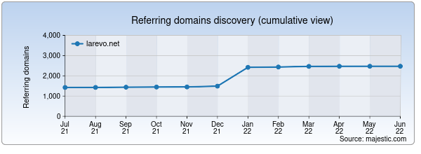 Referring domains for larevo.net by Majestic Seo