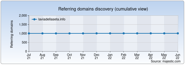 Referring domains for laviadellaseta.info by Majestic Seo