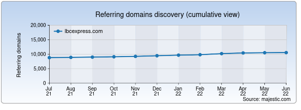 Referring domains for lbcexpress.com by Majestic Seo