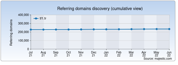 Referring domains for lci.tf1.fr by Majestic Seo