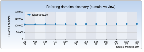 Referring domains for leadpages.co by Majestic Seo