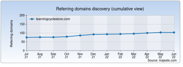Referring domains for learningcyclestore.com by Majestic Seo