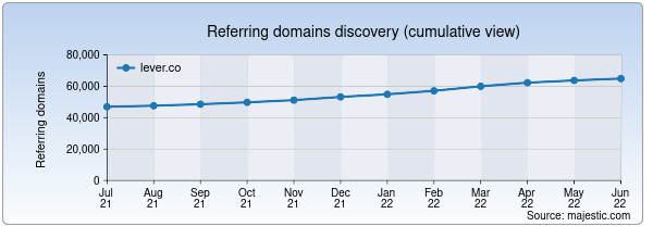 Referring domains for lever.co by Majestic Seo