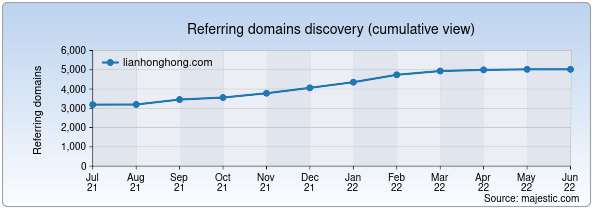 Referring domains for lianhonghong.com by Majestic Seo
