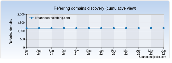 Referring domains for lifeanddeathclothing.com by Majestic Seo