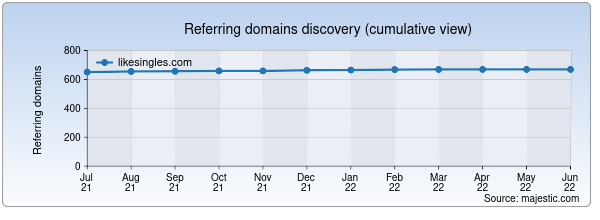 Referring domains for likesingles.com by Majestic Seo