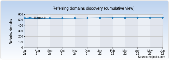 Referring domains for likimas.lt by Majestic Seo