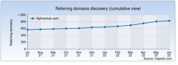 Referring domains for lilythaiclub.com by Majestic Seo