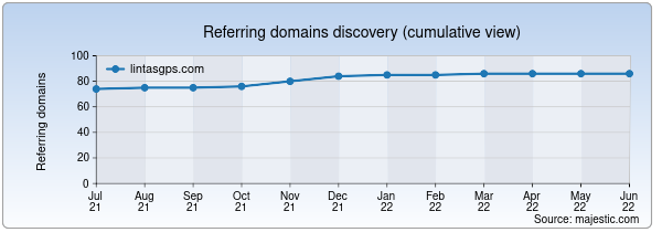 Referring domains for lintasgps.com by Majestic Seo