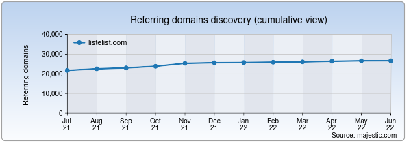 Referring domains for listelist.com by Majestic Seo