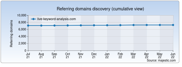 Referring domains for live-keyword-analysis.com by Majestic Seo