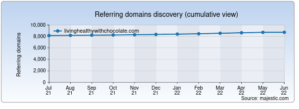 Referring domains for livinghealthywithchocolate.com by Majestic Seo