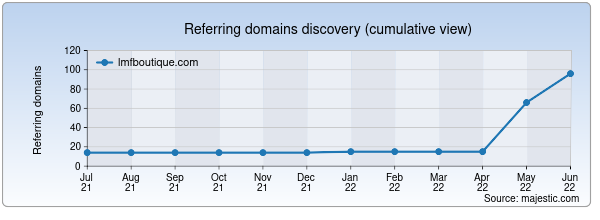 Referring domains for lmfboutique.com by Majestic Seo