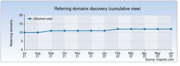 Referring domains for lolrumor.com by Majestic Seo