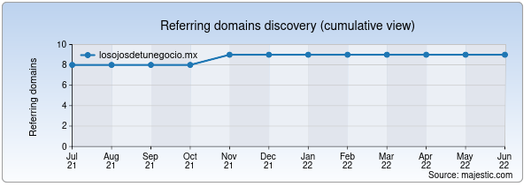 Referring domains for losojosdetunegocio.mx by Majestic Seo
