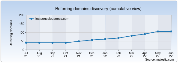 Referring domains for lostconsciousness.com by Majestic Seo