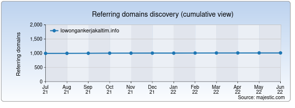 Referring domains for lowongankerjakaltim.info by Majestic Seo
