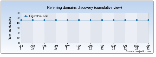 Referring domains for luigivaldini.com by Majestic Seo