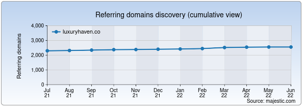Referring domains for luxuryhaven.co by Majestic Seo
