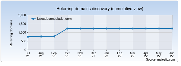 Referring domains for luzesdoconsolador.com by Majestic Seo