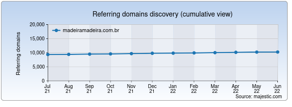 Referring domains for madeiramadeira.com.br by Majestic Seo