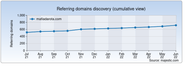Referring domains for mafiadarota.com by Majestic Seo