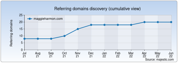 Referring domains for maggieharmon.com by Majestic Seo