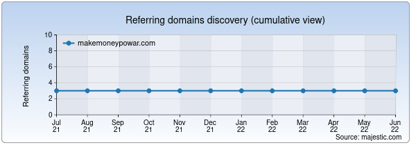 Referring domains for makemoneypowar.com by Majestic Seo