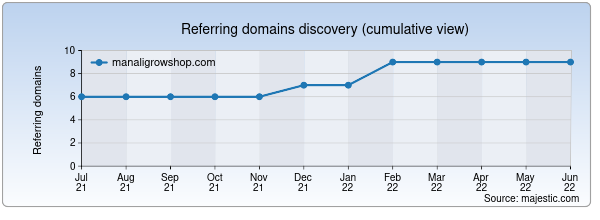 Referring domains for manaligrowshop.com by Majestic Seo