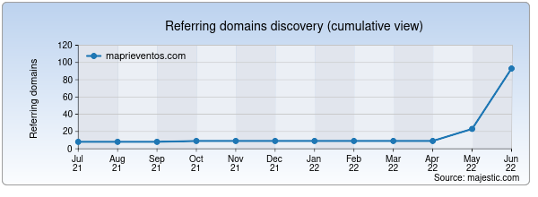 Referring domains for maprieventos.com by Majestic Seo