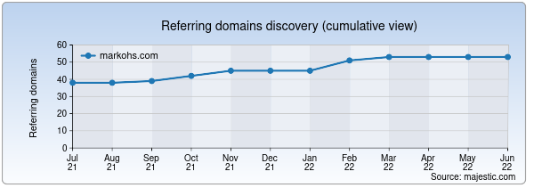Referring domains for markohs.com by Majestic Seo