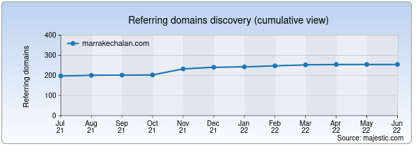 Referring domains for marrakechalan.com by Majestic Seo