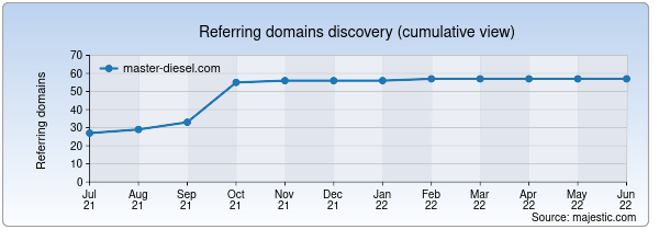 Referring domains for master-diesel.com by Majestic Seo