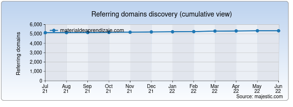 Referring domains for materialdeaprendizaje.com by Majestic Seo
