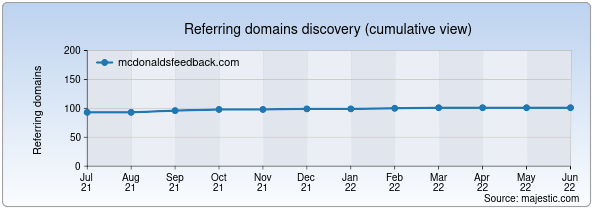 Referring domains for mcdonaldsfeedback.com by Majestic Seo