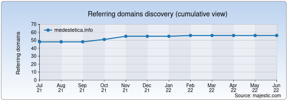 Referring domains for medestetica.info by Majestic Seo