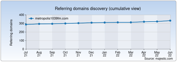 Referring domains for metropolis1039fm.com by Majestic Seo