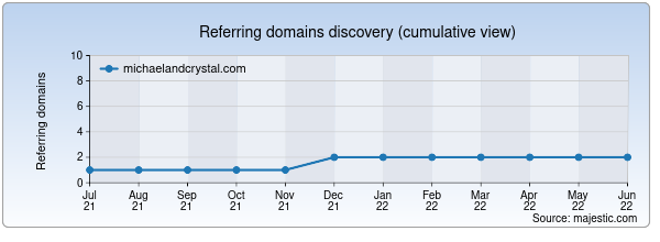 Referring domains for michaelandcrystal.com by Majestic Seo