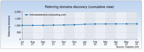 Referring domains for michaelstevens-consulting.com by Majestic Seo