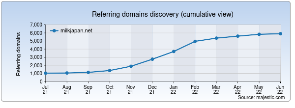 Referring domains for milkjapan.net by Majestic Seo