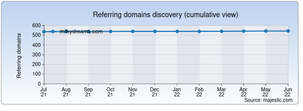 Referring domains for milkydreams.com by Majestic Seo
