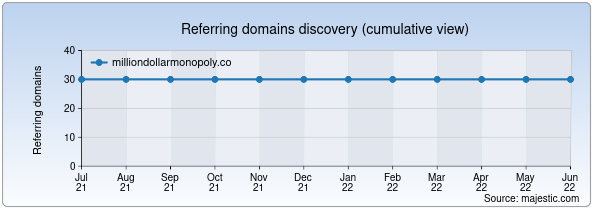 Referring domains for milliondollarmonopoly.co by Majestic Seo