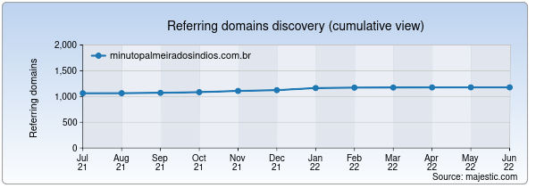 Referring domains for minutopalmeiradosindios.com.br by Majestic Seo