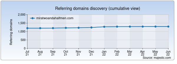Referring domains for miratwoandahalfmen.com by Majestic Seo