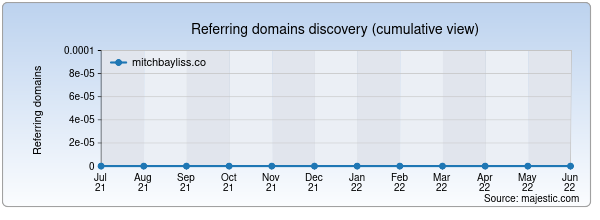 Referring domains for mitchbayliss.co by Majestic Seo
