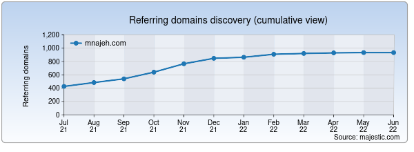 Referring domains for mnajeh.com by Majestic Seo
