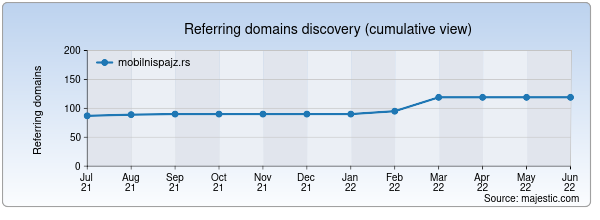 Referring domains for mobilnispajz.rs by Majestic Seo