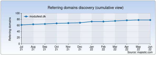 Referring domains for modultest.dk by Majestic Seo